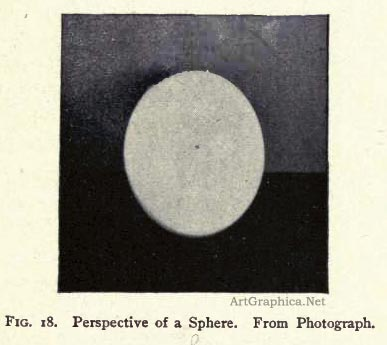 perspective of a sphere