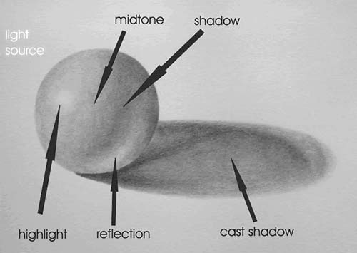 learn to draw and shade spheres in pencil