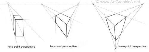 one, two, three point perspective